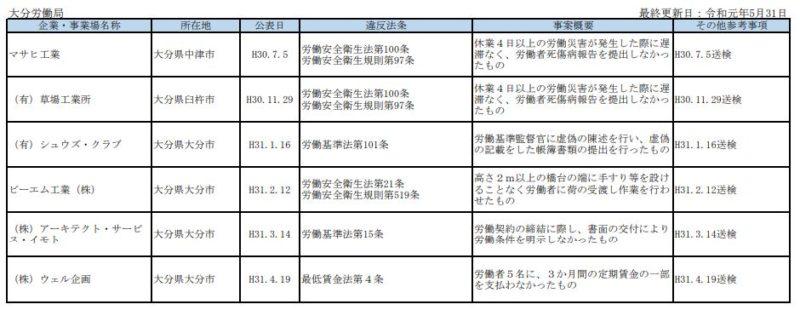 【転職】大分のブラック企業リスト3社(令和2年)厚労省の労働基準関係法令違反より!